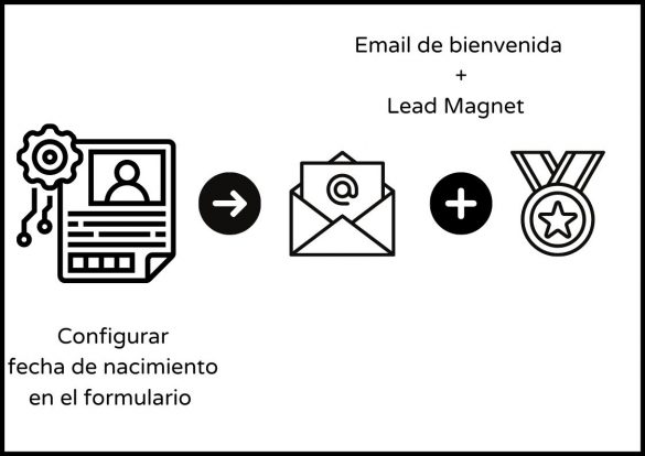 Imagen automatizaciones en email marketing; Configurar fecha de nacimiento en formulario, email de bienvenida más lead magnet.
