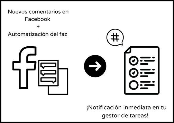 Imagen automatizaciones en redes sociales: Nuevos comentarios en Facebok más automatización del faz, nuevas notificaciones inmediatas en tu gestor de tareas.