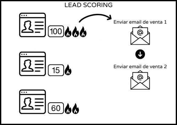 Imagen automatizaciones en embudos de venta. Con Lead Scoring, el cliente caliente con 100 puntos se le envía email de venta 1 y email de venta 2.