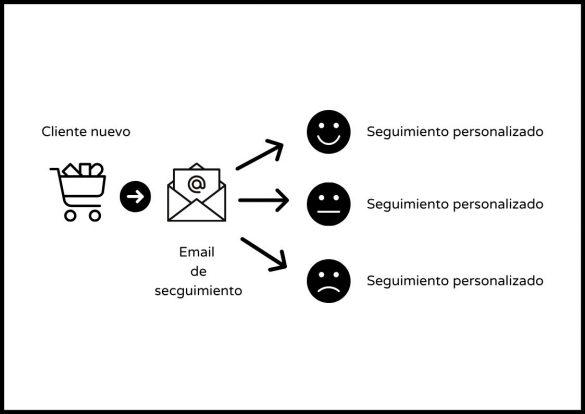 Automatizar la Atención al Cliente: Nuevo cliente que compra, se envía mail de seguimiento. Según el icono que marque (cara feliz, cara normal, cara triste) se le realiza un seguimiento personalizado.